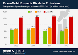 Chart Exxonmobil Exceeds Rivals In Emissions Statista
