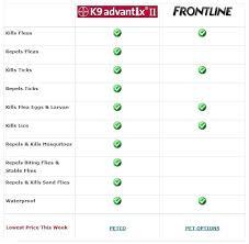 Flea Tick Prevention Comparison Chart Frontline Best Price Tuimpresion