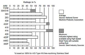 Free Machining Of Stainless Steels Total Materia Article