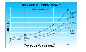 Rf Cable Loss Chart Abr Industries 3 Foot 240uf 8x Coax W Pl259 Connectors