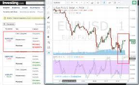 Торговля по сигналам на бинарных опционах