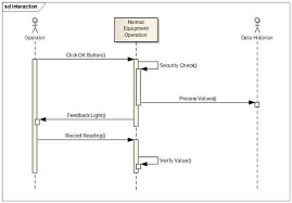 Uml Sequence Chart Control Engineering Uml Use Cases Sequence Diagrams