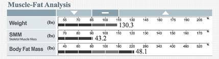 Fat Water Muscle Percentage Chart Results Sheet Interpretation My Body Stats