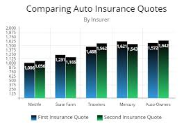 Auto Insurance Company Comparison Chart Car Insurance Too Much Straight Ways To Lower Your Bill