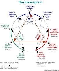 4 Personality Types Chart Enneagram Description Enneagram Chart Personality Types