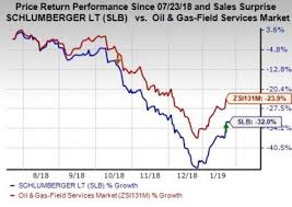 Heres Why You Should Sell Schlumberger Slb Right Away