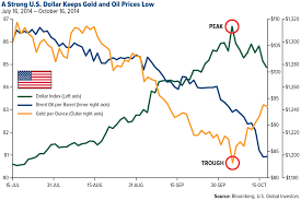 Gold In Dollar Chart What The Strong Dollar Does To Yellow And Black Gold And Why