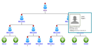 Mlm Hierarchy Chart How To Generate A Tree For Mlm Multi Level Marketing In