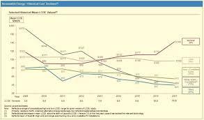 Rer Chart Mike Drei Rer Energy Group