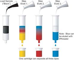 HPLC - High Performance Liquid Chromatography Explained | Waters