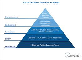 Companies Must Ascend The Social Business Hierarchy Of Nee