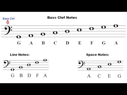 how to read bass sheet music how to read notes read music the staff and bass clef lesson 10