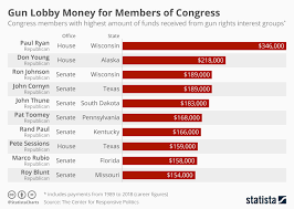 Chart Gun Rights Money For Members Of Congress Statista