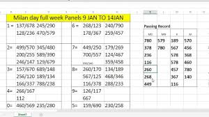 Milan Pana Chart Last Week Passing Record In All Market Pass