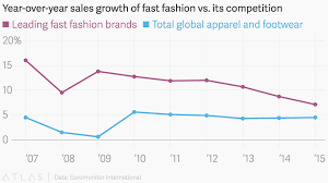 Year Over Year Sales Growth Of Fast Fashion Vs Its Competition