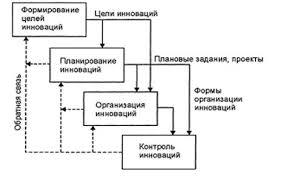 Процесс управления инновациями на предприятии Рефераты ru  инновациями и включают формирование целей инновационной деятельности планирование инноваций организацию работ и контроль за осуществлением инноваций