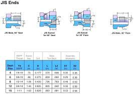 Jis Hydraulic Fittings Size Chart Knowledge Yuyao