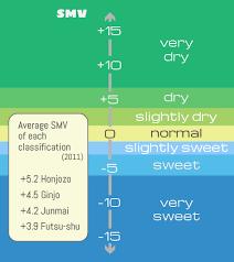 Sake Types Chart Is This Sweet Sake Or Dry Sake Saketalk