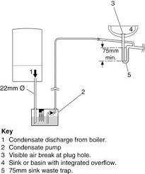 condensatepump org how does a condensate pumps work how does condensate pumps work