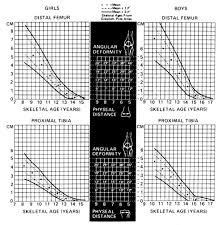 Growth Plate Closure Chart Leg Length Discrepancy Lld Pediatrics Orthobullets