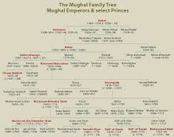 Mughal Empire Timeline Chart Mughal Family Tree Mughal Empire History India