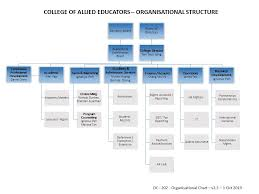 Organisational Structure College Of Allied Educators