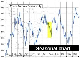 Cocoa Commodity Chart