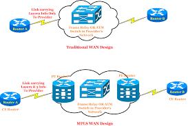 traditional wan design vs mpls wan design