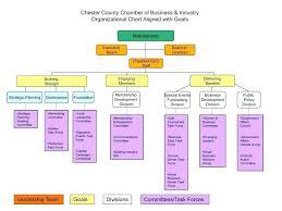Sample Organizational Chart Blank Org For Presentations Organization ...