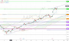 Apple Stock Analysis 2020: Buy Before ...