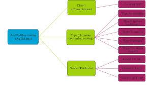 Um Chart Zinc Nickel Alloy Coating Chart Classification According To