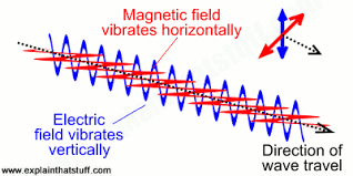 Electromagnetic Spectrum Types Of Electromagnetic Waves