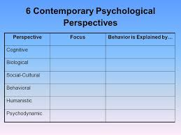 Introduction History The Six Psychological Perspectives
