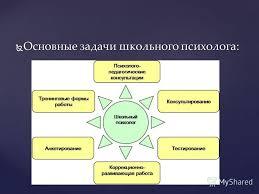 Презентация на тему отчет по ознакомительной практике  3 Основные задачи школьного психолога Основные задачи школьного психолога