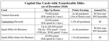 Capital One Redemption Chart Venture Card Rewards Chart Capital One Air Miles Chart