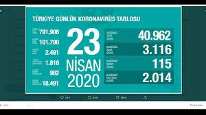 Vaka sayımız düşüşte. Türkiye günlük koronavirüs tablosu 23 nisan 2020 -  YouTube