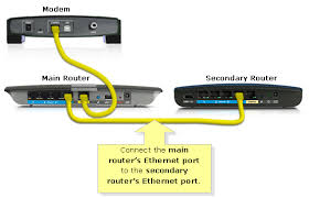 official support cascading or connecting a linksys official support cascading or connecting a router to another router