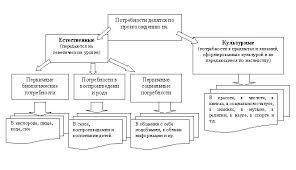 Потребности и система ценностей Реферат Существует множество классификаций потребностей Первая классификация разделяет все потребности по происхождению на две большие группы естественные и