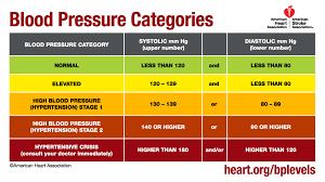High Blood Chart High Blood Pressure Awareness Month Inter Tribal Council