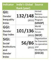 gender inequality in   s global rank on various gender inequality indices these indices are controversial