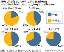 Stats Maps Swinefluinfogroup