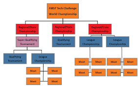 Ftc Organizational Chart Advancement And Criteria First