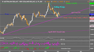 Dovish Rbnz Bullish Reversal Formation Paves Way For Aud