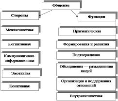 Контрольная работа Стереотипы и недостаток внимания как факторы  Общение и коммуникация