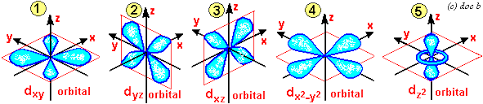 Spdf Orbitals Chart S P D F Obitals Notation Shapes Diagrams How To Work Out