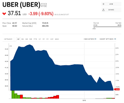 Uber Tanked 11 After Logging The Biggest First Day Dollar