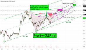 Crsp Stock Price And Chart Nasdaq Crsp Tradingview