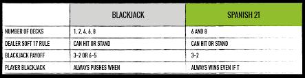 3 To 2 Blackjack Payout Chart Blackjack Variants The Ultimate Blackjack Strategy Guide