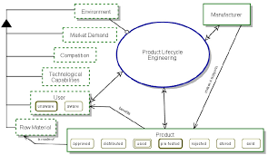top level view system diagram sd of the product lifecycle figure 1 top level view system diagram sd of the product