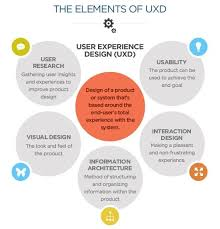 Best 25+ User experience ideas on Pinterest | User experience ...